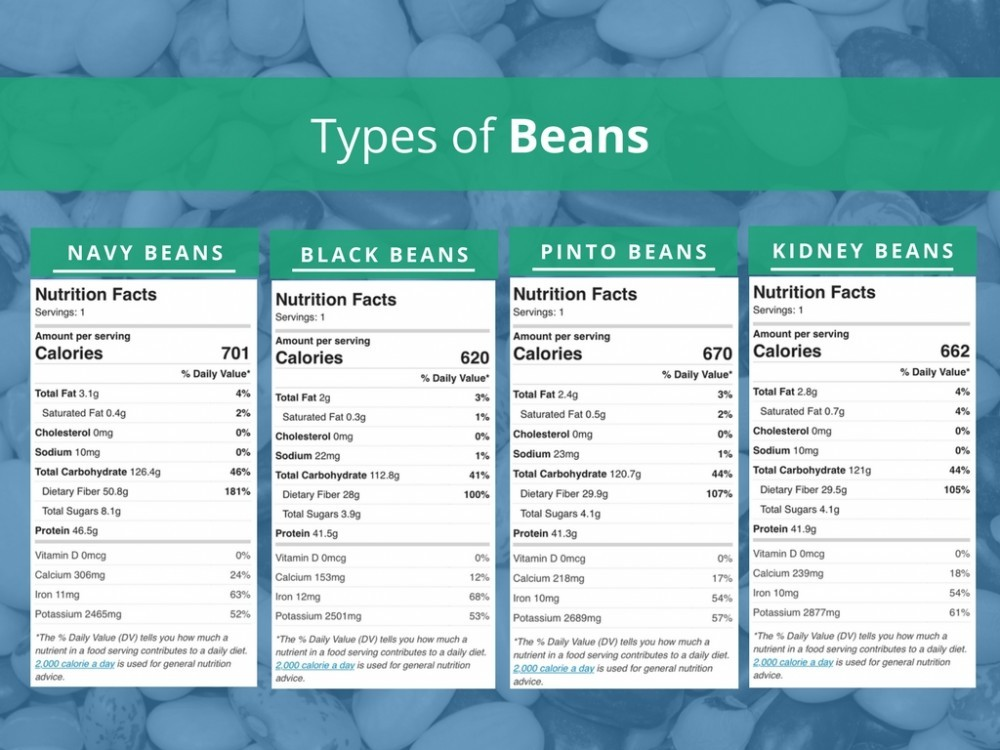 are beans carbohydrates